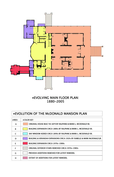 Evolution of the McDonald Mansion Plan
